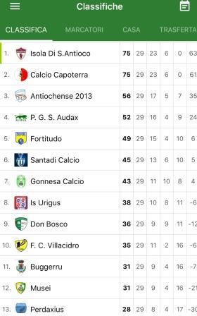 classifica penultima giornata 2 categoria
